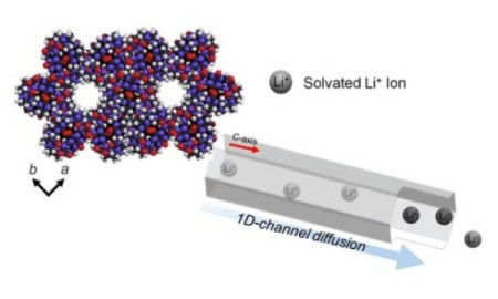 Porous Solid Battery Molecules of CB[6]. Simple incorporation of various lithium precursor to porous CB[6] exhibits high lithium ion conductivities, mobility and safer dried solid lithium electrolytes.  Image Credit: Institute for Basic Science. Click image for the largest view.