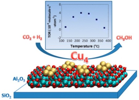 The use of size-selected Cu4 clusters supported on Al2O3 thin films for CO2 reduction in the presence of hydrogen.  Image Credit: Argonne National Laboratory.  Click image for the largest view.