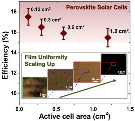 A new fabrication method enabled researchers to make larger perovskite cells with few defects, resulting in higher efficiency. Image Credit: Brown University/NREL. Click image for the largest view.