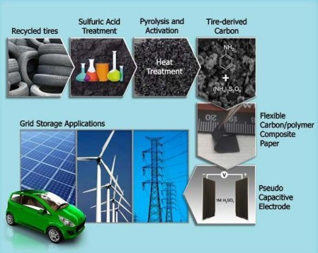 Instead of ending up in landfills, old tires can supply a key ingredient for supercapacitors to help power the nation. Image Credit: ORNL. Click image for the largest view.