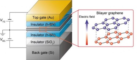 Bilayer graphene is encapsulated on top and bottom by hexagonal boron nitride (an insulator). By applying a voltage to the top and bottom gates it is possible to control the state of the bilayer graphene. Having two gates allows for independent control of the electron density and the vertical electric field. An applied vertical electric field creates a small but significant energy difference between the top and bottom layers of graphene. This difference in energy breaks the symmetry of graphene allowing for the control of valley. Image Credit: Seigo Tarucha. Click image for the largest view.
