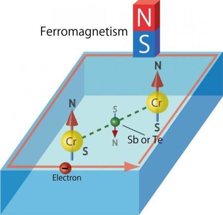 Sb atoms and Te atoms serve as the glue to fix the N-S orientations of Cr atoms in Cr-doped (Sb, Bi)2Te3. This makes the material ferromagnetic. Image Credit: Hiroshima University. Click image for the largest view.