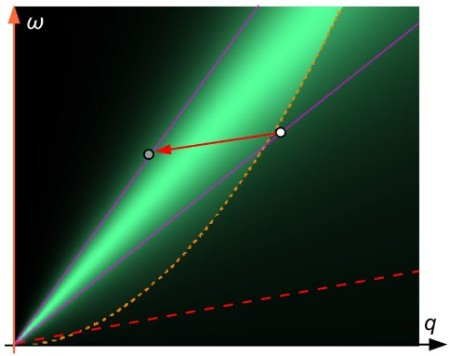 Phonon Emission Process Shown On An Energy Momentum Plane. Click this link to download the study paper pdf file. The image appears on page three. Image Credit: Piotr Chudzinski, Utrecht University. Click image for the largest view.