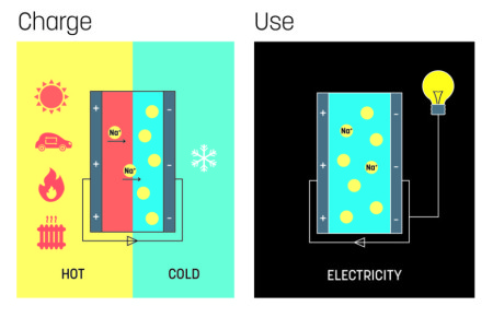 Storing heat as electricity. Image Credit: Linköping Universitet. Click image for the largest view.
