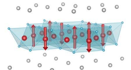 Magnetic order in (Sr,Na)Fe2As2: The crystal structure contains planes of iron atoms (shown as red spheres). Half the iron sites have a magnetization (shown as red arrows), which points either up or down, but the other half have zero magnetization. This shows that the magnetism results from the constructive and destructive interference of two magnetization waves, a clear sign that the magnetic electrons are itinerant, which means they are not confined to a single site. The same electrons are responsible for the superconductivity at lower temperature. Image Credit: Argonne National Laboratory. Click image for the largest view.