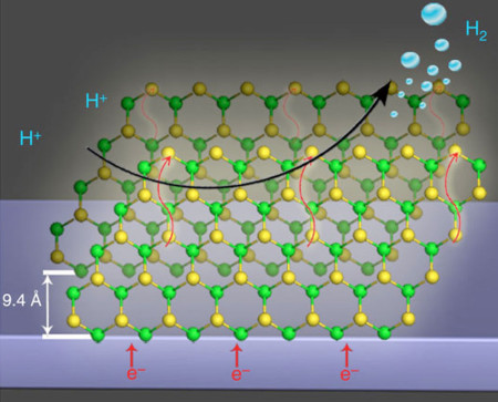 Nanostructured sheets created using microwaves are envisioned here on an electrode surface for the hydrogen evolution reaction (green circles are molybdenum atoms, yellow circles are sulfur atoms). Image Credit: Department of Energy, Office of Science. Click image for the largest view.