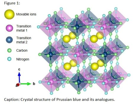 Crystal structure of Prussian Blue