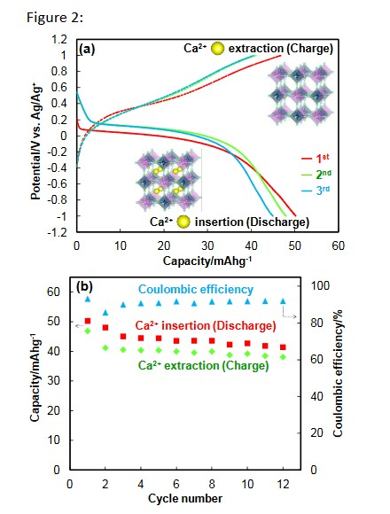 2 (a) Discharge -charge profiles of a Prussian blue analogue electrode in a calcium - based organic electrolyte and 2 (b) cycled capacities with discharge - charge capacity ratio (Coulombic efficiencies).