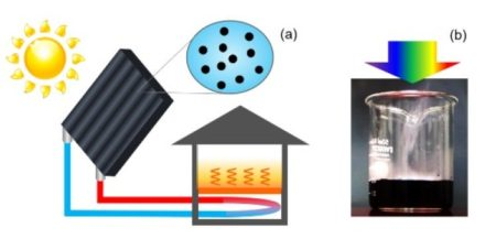 Diagram showing a solar water heating system using nanoparticles. (b) Application of condensed light from a solar simulator to water with dispersed TiN nanoparticles. Note that rising water vapor can be seen even before the water temperature increases. Image Credit: © NIMS Click image for the largest view.