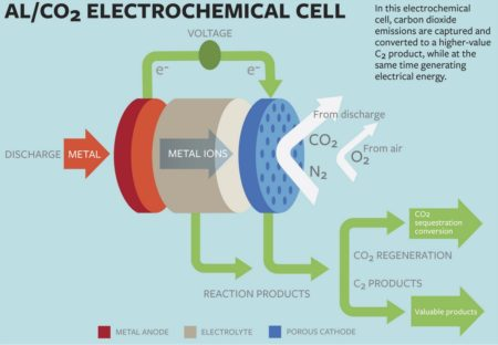 This graphic explains novel method for capturing the greenhouse gas and converting it to a useful product -- while producing electrical energy. Image Credit: Cornell University. Click image for the largest view.