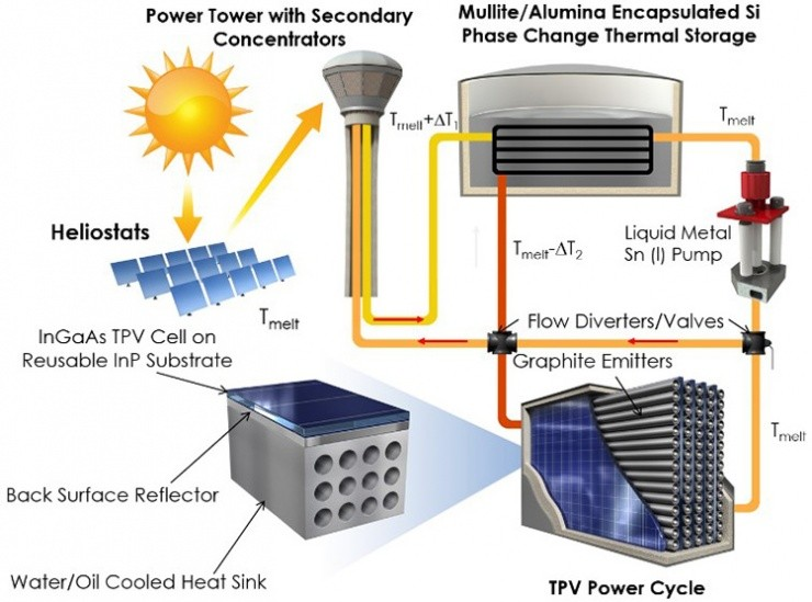 New Efficient Idea For Old Tech Thermal Photovoltaic