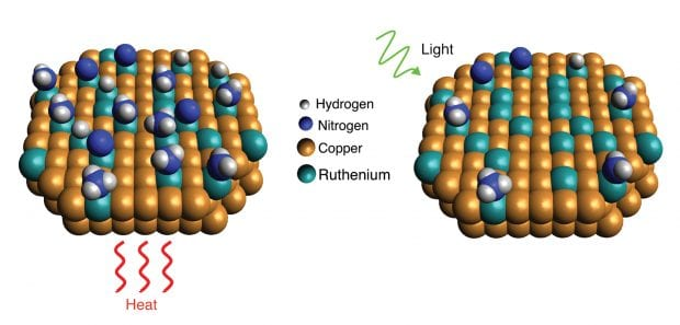 A New Catalyst Makes Hydrogen Fuel From Ammonia